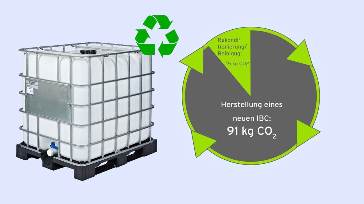 Gebrauchte IBC Container mit Edelstahl- oder Kunststoffpalette